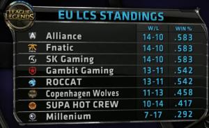 Eu Standings10