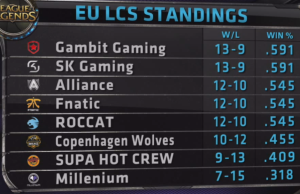 EU Standings9