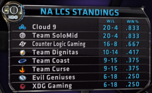 NA LCS standings10