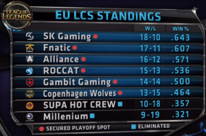 EU LCS FINAL STANDINGS