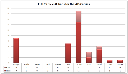 EU LCS play-offs picks & bans ad-carries