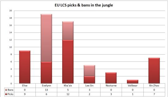 EU LCS play-offs picks & bans jungle