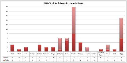 EU LCS play-offs picks & bans mid lane