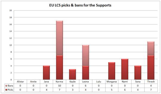 EU LCS play-offs picks & bans support