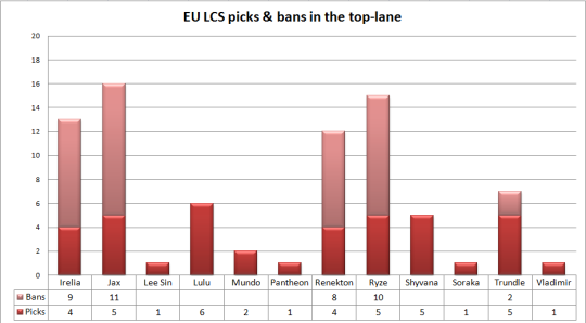 EU LCS play-offs picks & bans top lane