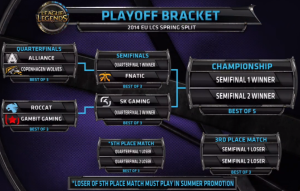 EU LCS PLAYOFF BRACKET