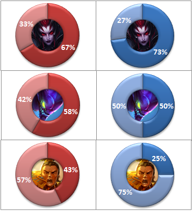 Jungle Most Picked Champions Graph