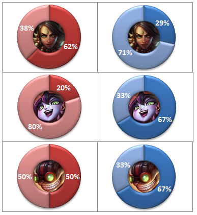 Mid-lane Most Picked Champions Graph