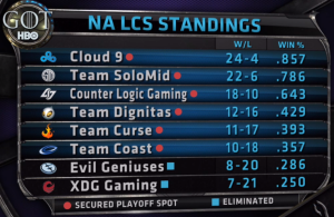 NA LCS FINAL STANDINGS