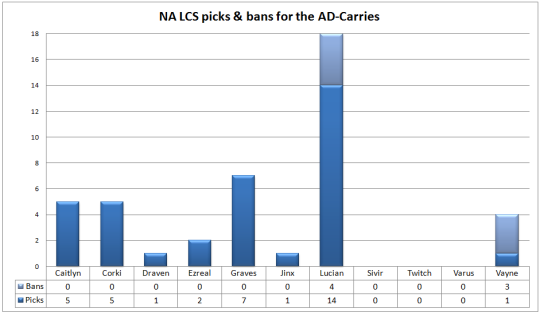 NA LCS play-offs picks & bans ad-carries