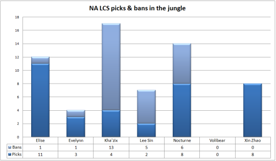 NA LCS play-offs picks & bans jungle
