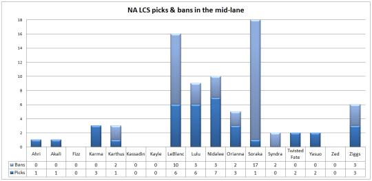 NA LCS play-offs picks & bans mid lane