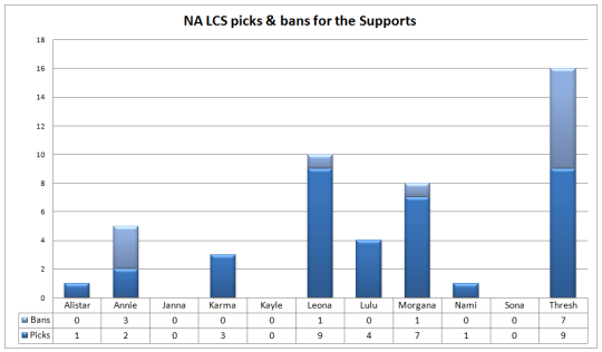 NA LCS play-offs picks & bans support