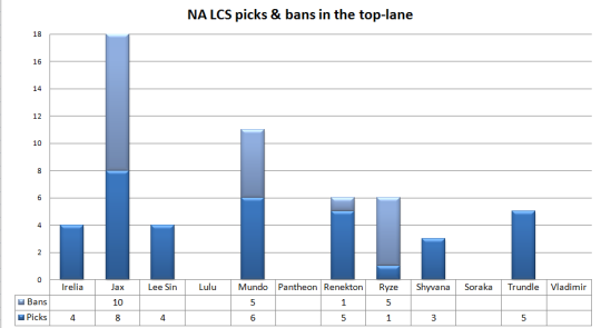 NA LCS play-offs picks & bans top lane