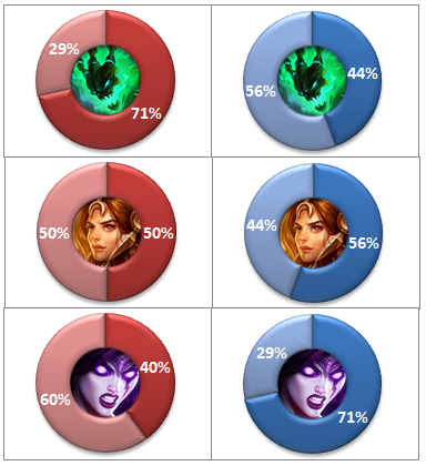 Support Most Picked Champions