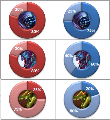 Top Lane Most Picked Champions Graph
