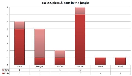 EU LCS picks and bans jungle
