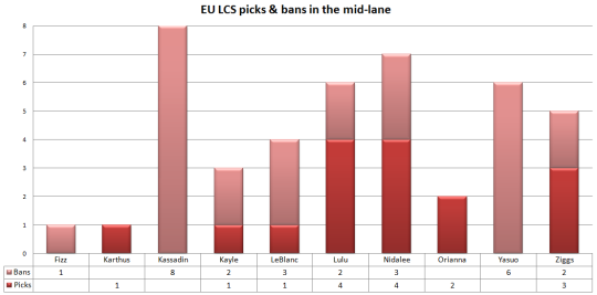 EU LCS picks and bans mid-lane W2