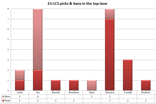 EU LCS picks and bans top-lane
