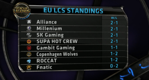 EU LCS Standings W1D2