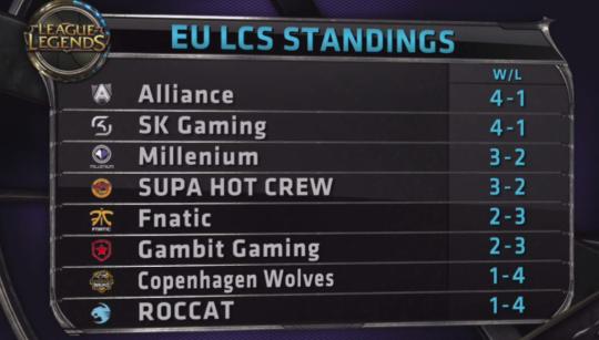 EU LCS Standings W2D1