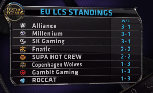 EU LCS Standings Week 1