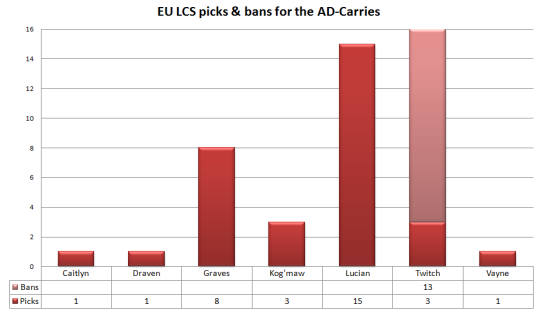 EU LCS W1 picks and bans for the AD-Carries
