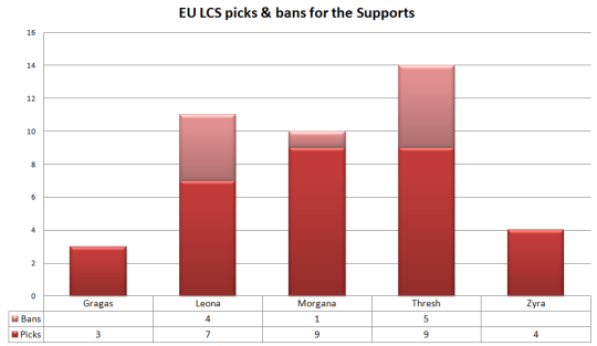 EU LCS W1 picks and bans for the Supports