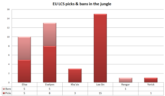 EU LCS W1 picks and bans in the jungle
