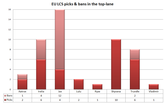 EU LCS W1 picks and bans in the top-lane