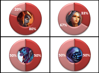 EU LCS W1 Win-rates top-lane