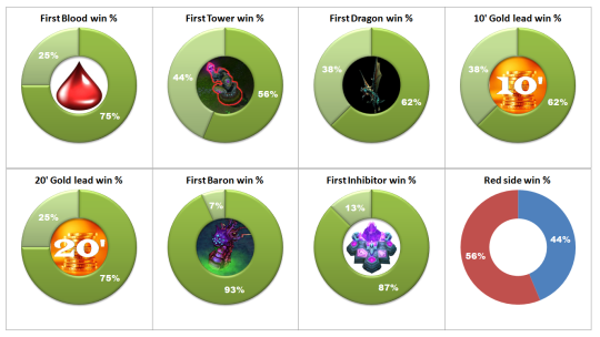EU LCS Week 1 Infographic