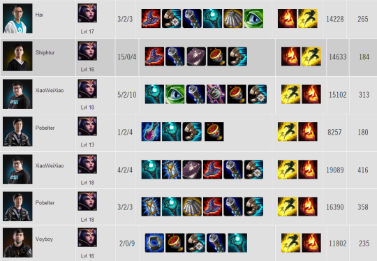 LeBlanc item builds W1