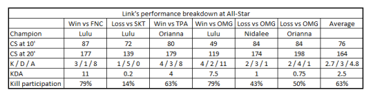 Link's performance breakdown at All-Star