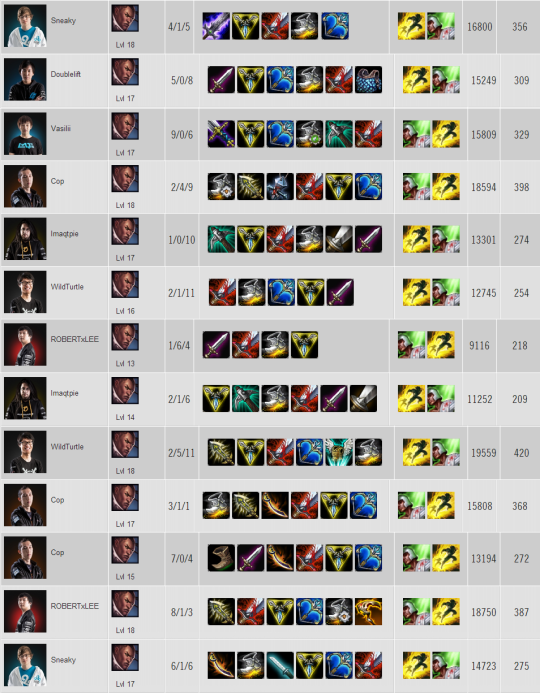 Lucian Item builds W1