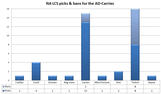 NA LCS AD-Carry picks and bans W1