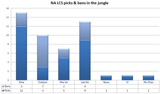NA LCS jungle picks and bans Week 1