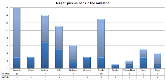 NA LCS mid-lane picks and bans W1
