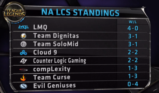 NA LCS Standings Week 1