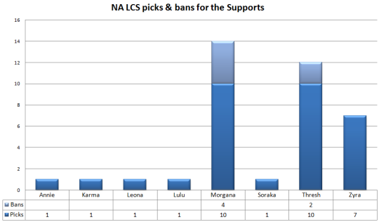 NA LCS Supports picks and bans W1