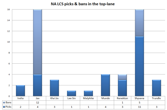 NA LCS top-lane picks and bans Week 1