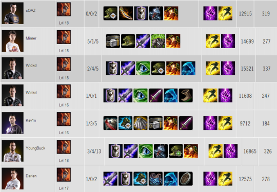 Shyvana EU W2 Item builds
