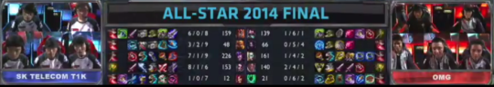 SKT vs OMG (Game 3) Scoreboard