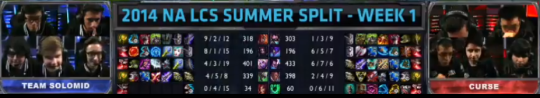 TSM vs CRS Item builds
