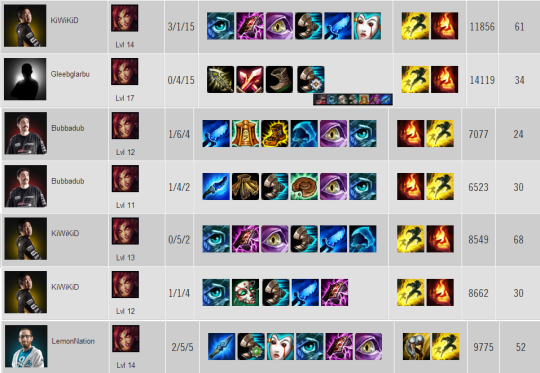 Zyra Item builds W1