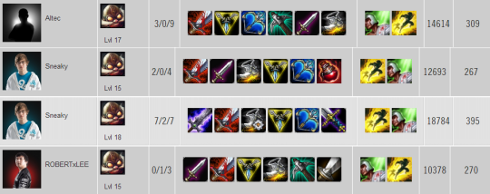 Corki Item builds NA W2