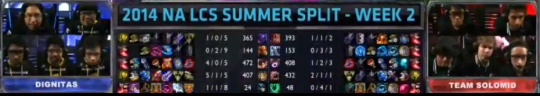 DIG vs TSM Item builds