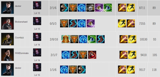 Elise item builds NA W2