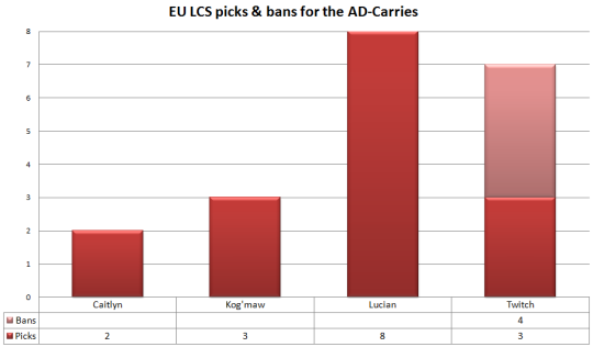 EU LCS picks and bans ad-carries W2