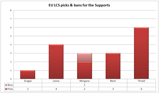 EU LCS picks and bans supports W2